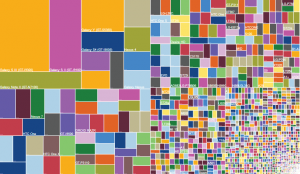 Device fragmentation