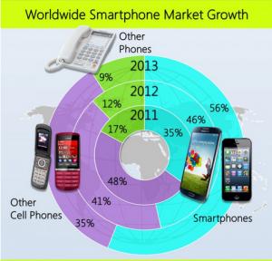 worldwide smartphone market growth